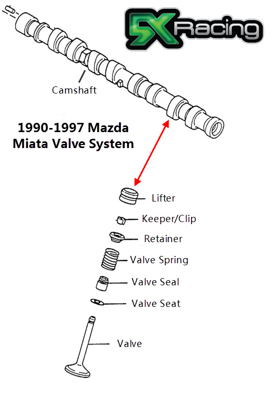 miata valvetrain information and specifications