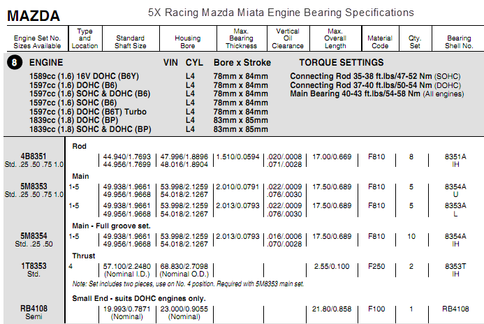 Mazda Miata Engine Building Information and Specifications